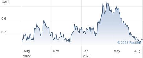 Lithium South Development Corp performance chart