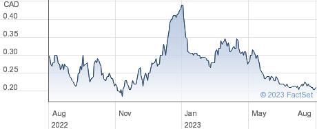 Silver Tiger Metals Inc performance chart