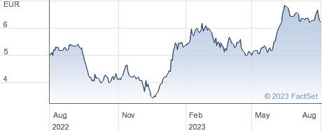 Edreams Odigeo SA performance chart