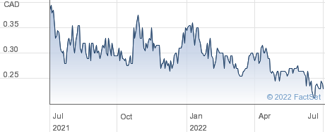 Melkior Resources Inc performance chart