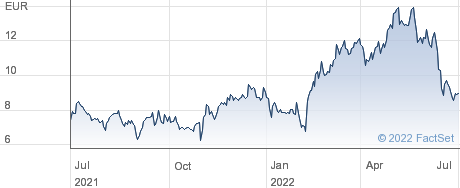 Vallourec SA performance chart