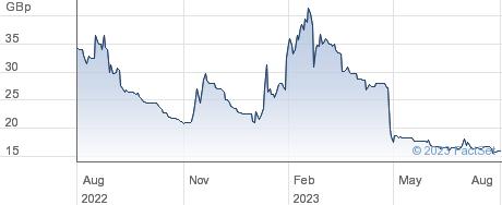 MADE TECH performance chart