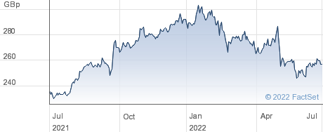 TESCO performance chart