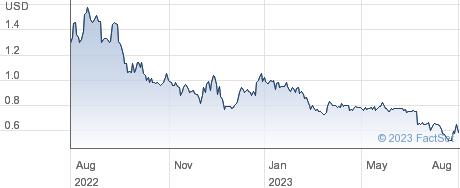 Titan Pharmaceuticals Inc performance chart