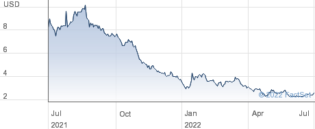 Novan Inc performance chart