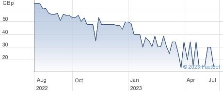 Samarkand Group PLC performance chart
