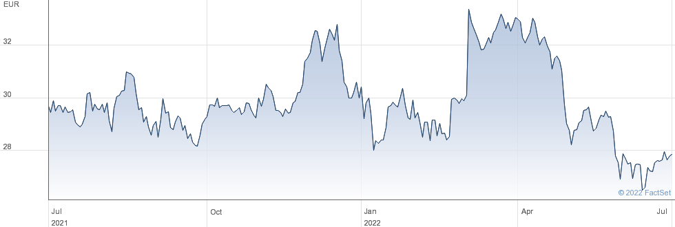 Vantage Towers AG performance chart