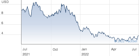 Aeva Technologies Inc performance chart
