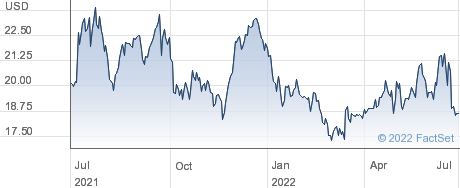 Duckhorn Portfolio Inc performance chart