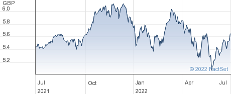 FID SRE US ETF performance chart