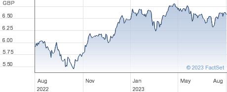 FID SRE EU ETF performance chart