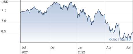 FID SRE GL ETF performance chart