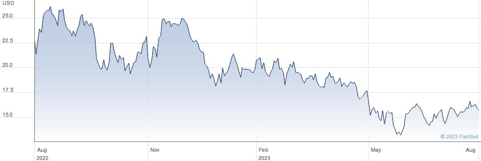 Bally's Corp performance chart