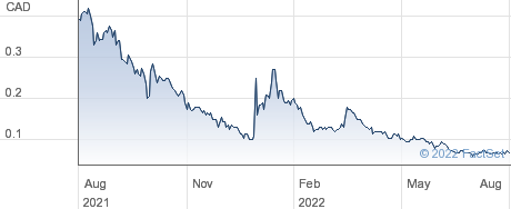 Mountain Valley MD Holdings Inc performance chart
