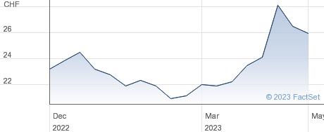 Lastminute.com NV performance chart