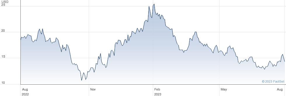 Weibo Corp performance chart