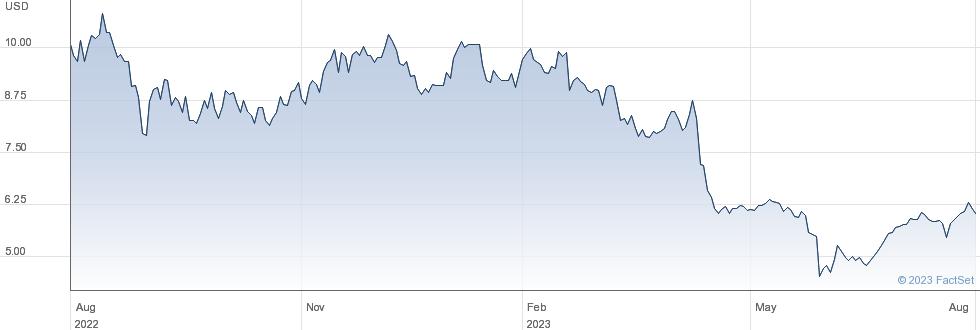 Sportsmans Warehouse Holdings Inc performance chart