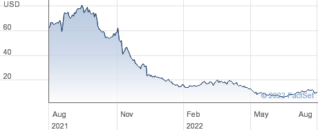 ALX Oncology Holdings Inc performance chart
