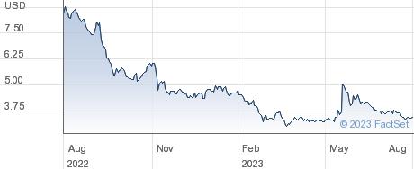 Atea Pharmaceuticals Inc performance chart