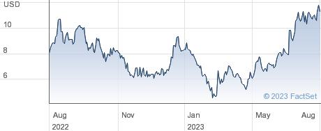 Purecycle Technologies Inc performance chart