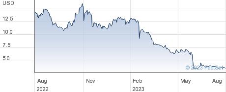 DZS Inc performance chart