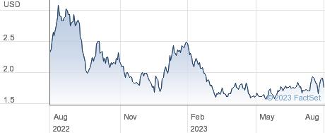Nuvation Bio Inc performance chart