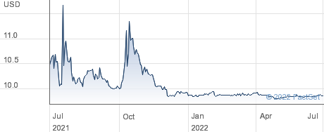 Fintech Acquisition Corp V performance chart