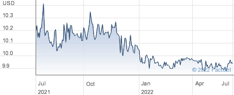 Lux Health Tech Acquisition Corp performance chart