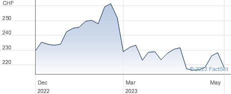 Bossard Holding AG performance chart