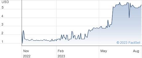 Nam Tai Property Inc performance chart