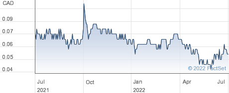 Fuse Cobalt Inc performance chart
