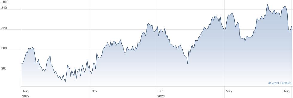 Aon PLC performance chart
