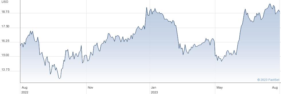 Navient Corp performance chart