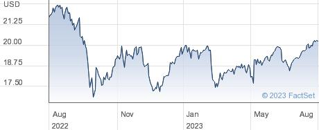 FS KKR Capital Corp performance chart