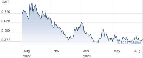 Baselode Energy Corp performance chart