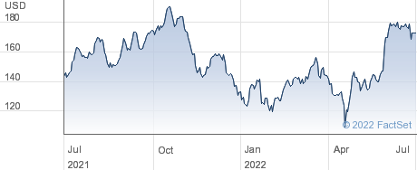 Seagen Inc performance chart