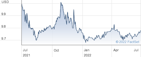 Khosla Ventures Acquisition III Co performance chart