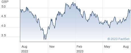 HSBC HSENG ETF performance chart