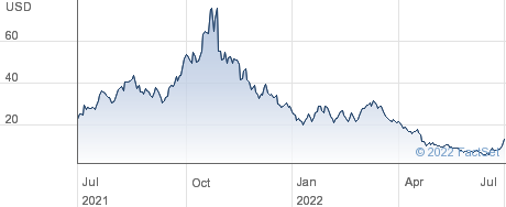 Marathon Digital Holdings Inc performance chart