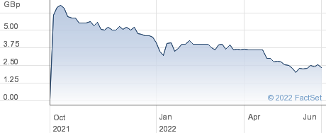 Quantum Exponential Group plc performance chart