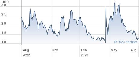 IN8BIO, Inc. performance chart