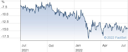 FUNDSMITH EMERG performance chart