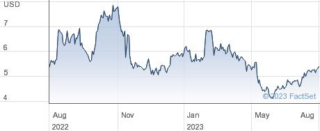 Payoneer Global Inc performance chart