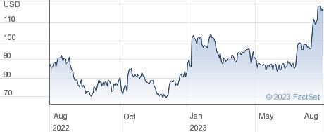 ArcBest Corp performance chart