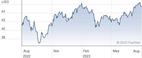 INV GLOB BUYBAC performance chart
