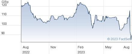 FLOWTECH FLUID. performance chart