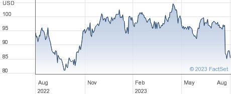 Raytheon Technologies Corp performance chart