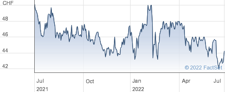 Bergbahnen Engelberg Truebsee Titlis Bet AG performance chart