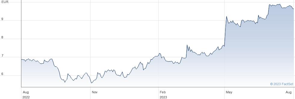 Applus Services SA performance chart