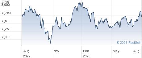 XAWRLD XUK performance chart